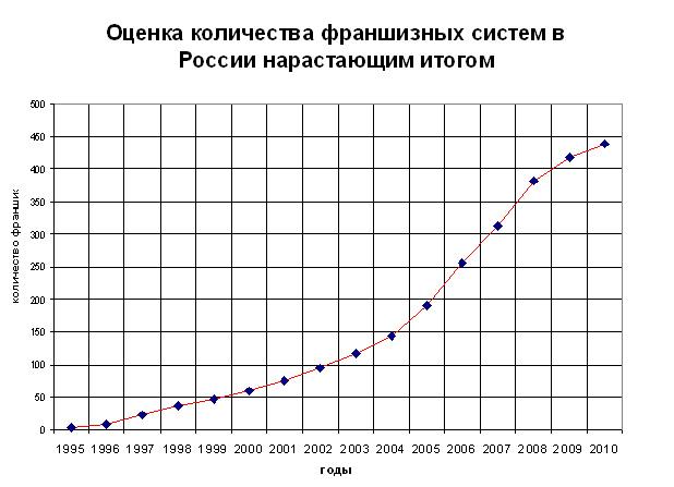 статистика по франчайзингу
